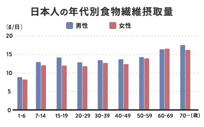 日本人の年代別食物繊維量