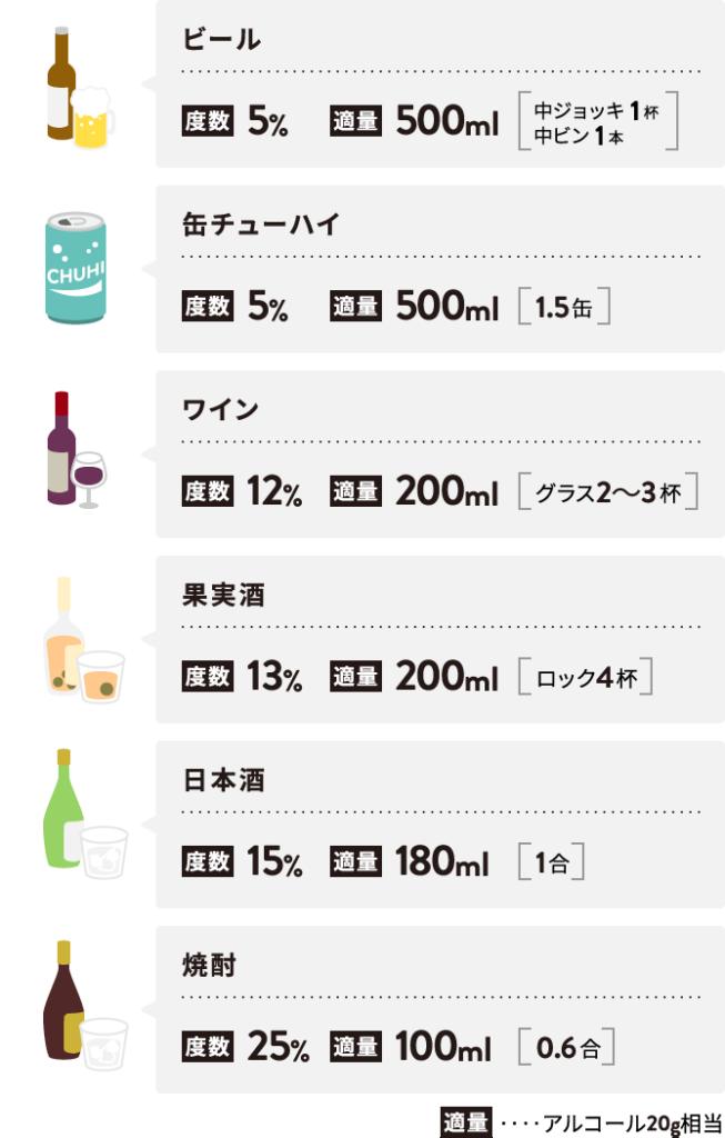 アルコール 度数