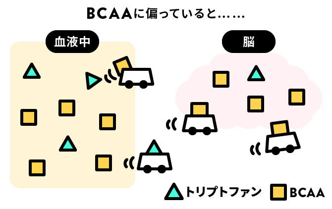 BCAAに偏っている場合