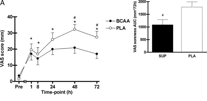 BCAA摂取によりVASが低値